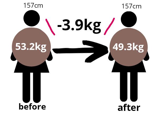 ゆるく月曜断食に挑戦した結果の図